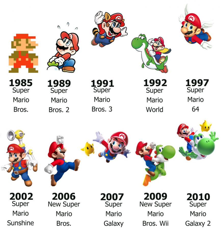 The Progression Of Mario Games